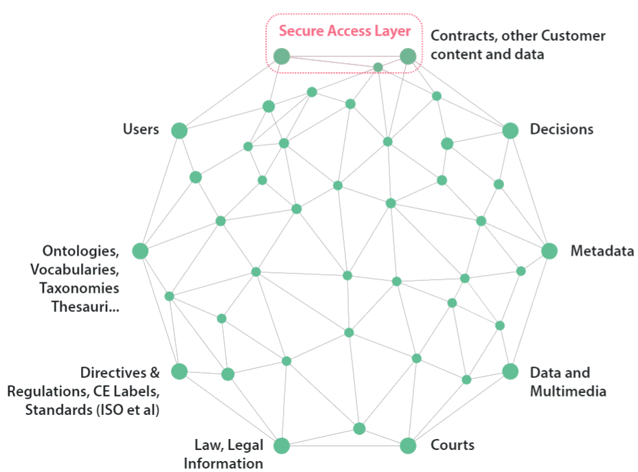 Legal Knowledge Graph